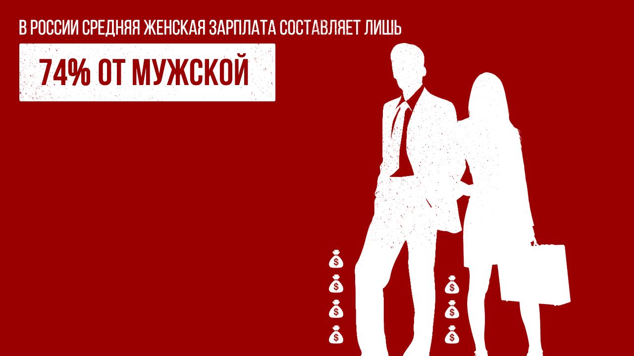 Гендерная дискриминация в России в инфографике